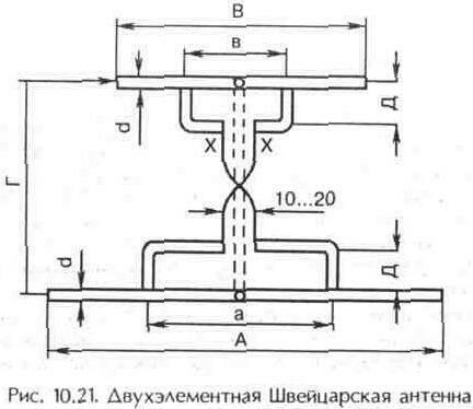 Рис. 10.21 Двухэлементная Швейцарская антенна.