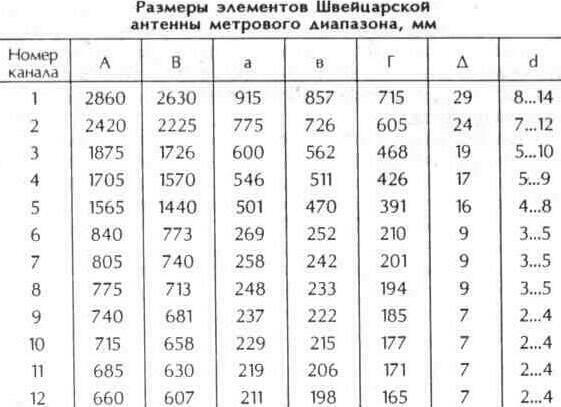 Таблица 10.15 Размеры элементов Швейцарской антенны метрового диапазона, мм