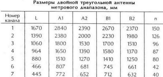Таблица 10.16 Размеры двойной треугольной антенны