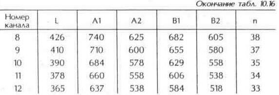 Таблица 10.16 Размеры двойной треугольной антенны (окончание)