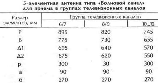 """Таблица 10.17 5-элементная антенна типа """"Волновой канал"""" для приема в группах телевизионных каналов"""