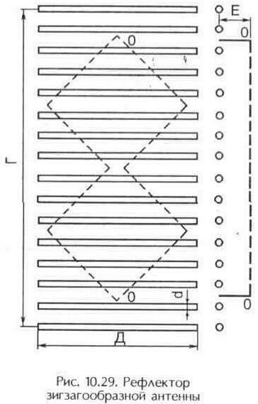 Рис. 10.29 Рефлектор зигзагообразной антенны
