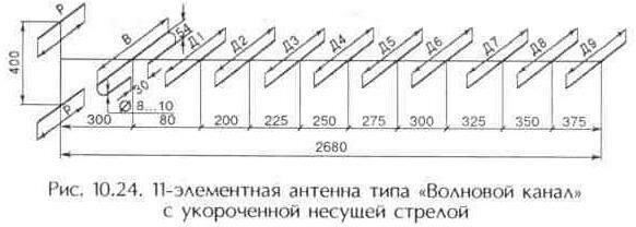 """Рис. 10.24 11-элементная антенна типа """"Волновой канал"""" с укороченной несущей стрелой"""