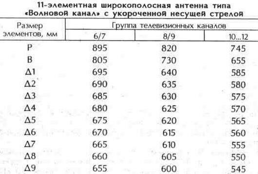 """Таблица 10.18 11-элементная антенна типа """"Волновой канал"""" с укороченной несущей стрелой"""