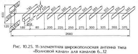 """Рис. 10.25 11-элементная широкополосная антенна типа """"Волновой канал"""" для каналов 6..12"""