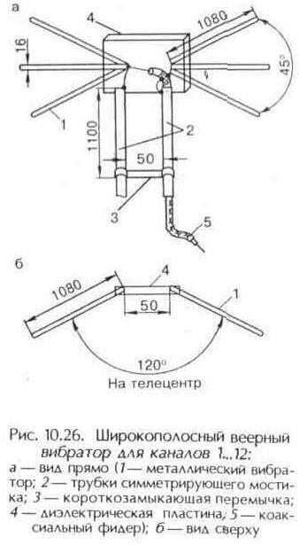 Рис. 10.26 Широкополосный веерный вибратор для каналов 1...12