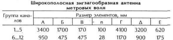 Таблица 10.19 Широкополосная зигзагообразная проволочная антенна метровых волн