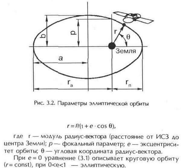 В случае эллиптической орбиты
