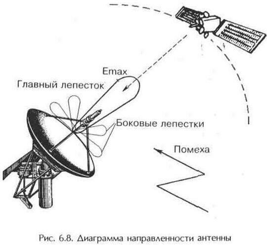 Рис 6 8 диаграмма направлеенности lt b gt антенны lt b gt