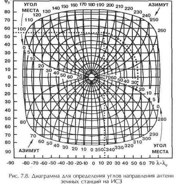 Рис 7 8 диаграмма для определения углов
