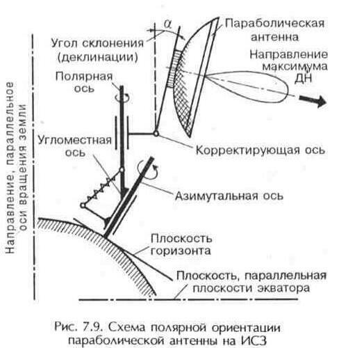 Схема полярной ориентации