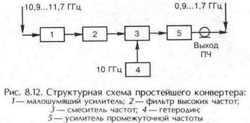 Рис. 8.12 Структурная схема