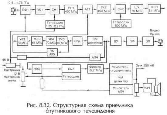 Ресивер представляет собой УКВ ЧМ приемник с полосой пропускания 30 МГц.  Сигнал от СВЧ...