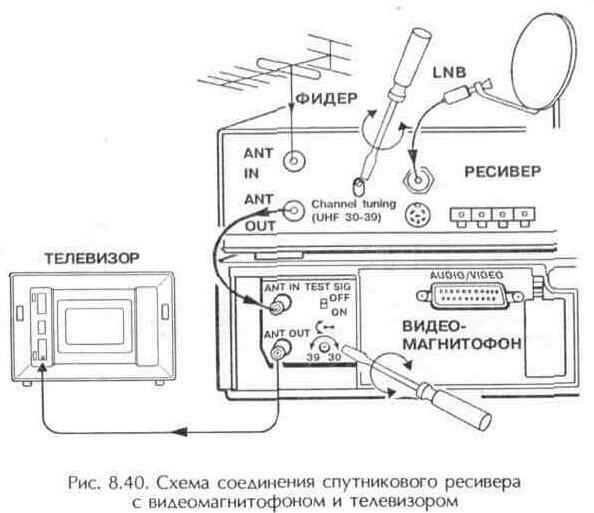Подсоединение двух телевизоров к одной антене схемы сварочных Схема стабилизатора экранной сетки усилителя кв на двух...