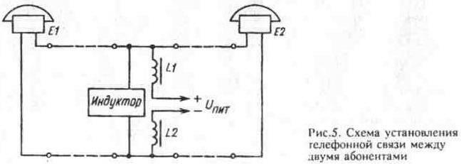 Рис. 5 Схема установления