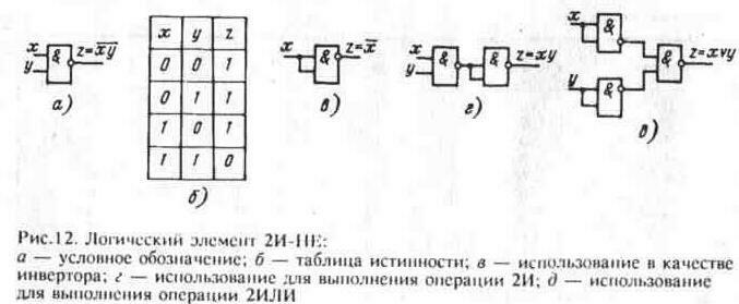Логические элементы 2И-НЕ