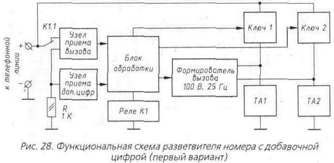 Рис. 28 Функциональная схема