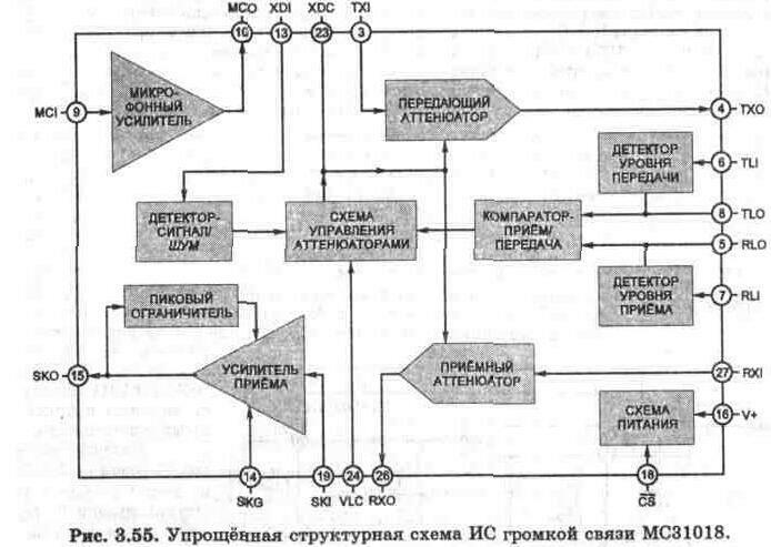 Рис. 3.54 Принципиальная схема УНЧ на ИС ЭКР1436УН1 с высоким входным импедансом.  Вверх.  Рис. 3.56 Схема громкой...