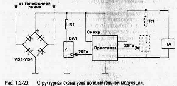 При приеме вызова с АТС приставка синхронно осуществляет дополнительную модуляцию сигнала с линии либо на своем входе...