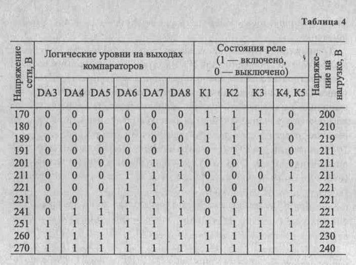 Из таблицы видно, что при изменении сетевого напряжения от 170 В до 270 В, т.е. на 23%, напряжение на нагрузке...